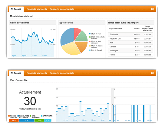 Boutique en ligne Microsoft Dynamics NAV - Google Analytics