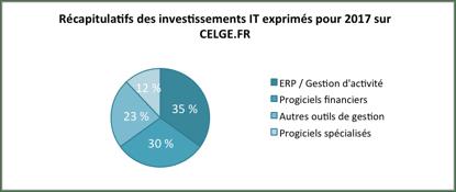 Etude Celge.fr : ERP 2017